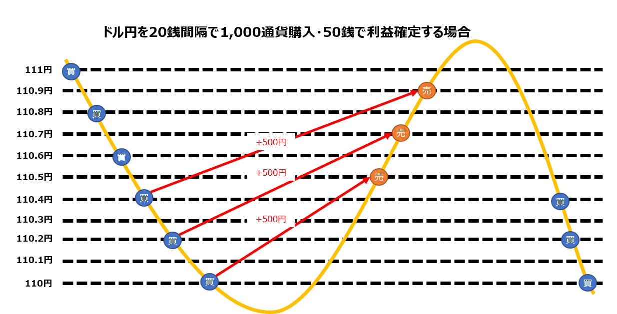 トラリピのイメージ図